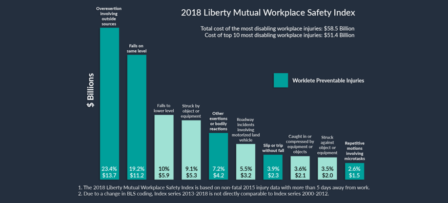 Safety Report: 2018 Liberty Mutual Safety Index